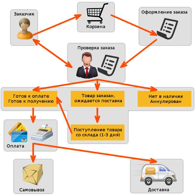 схема работы с интернет-магазином